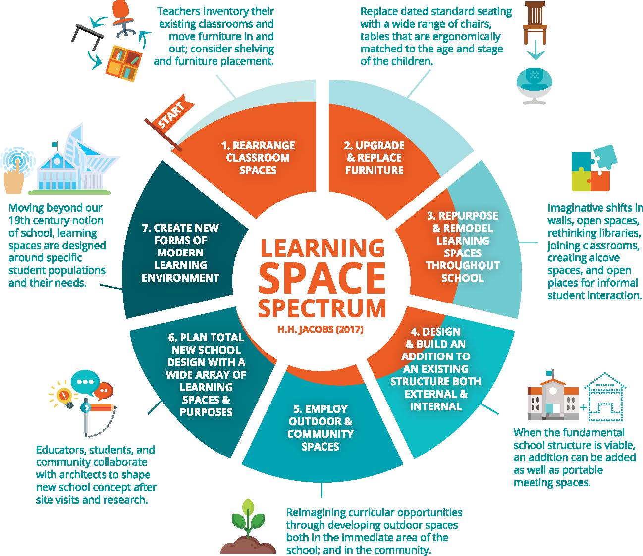 how to create creative spaces and learning environments